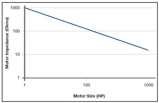 Motor impedance relative to motor size