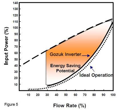 frequency inverter energy saving