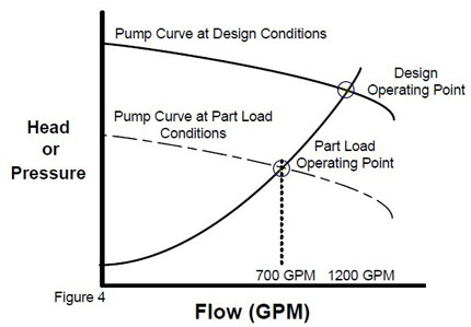 pump curve by using frequency inverter